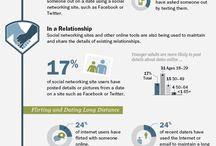 Internet Dating Safety