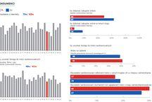 Polski #RynekCyfrowy od podszewki / Tu znajdziesz najnowsze dane dotyczące jednolitego rynku cyfrowego w Polsce. Ile osób korzysta z internetu? Czy małe i średnie przedsiębiorstwa prowadzą biznes w sieci? Sprawdź!  Więcej informacji tutaj: bit.ly/RynekCyfrowy; http://bit.ly/DigitalAgendaPL i tutaj: http://bit.ly/CyfrowaPolska