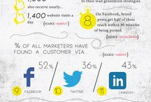 Online Marketing / Search engine optimisation, Social Media Marketing, Pay-Per-Click etc.