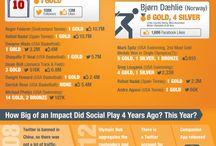 Infographics Sport und Social Media / #infographics #sport #socialMedia #strategie #marketing