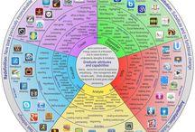 Technology for Teaching