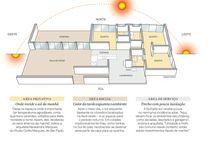 Orientação Solar