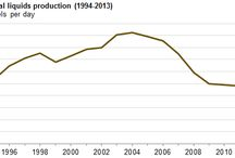 Crudeoil is the most Significant of Mexico's Liquid Fuels Production