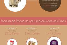 Infographie #Pâques / Pâques, chocolat, cloches, œufs de pâques, œuf, lapin de pâques, lièvre de pâques, cloches de pâques, célébration, Easter, TopDrive, Topdrive.fr, Drive, supermarché Drive