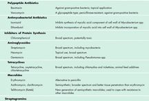 Antibacterial Antibiotics: Inhibitors of Cell Wall synthesis