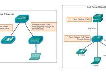 CCNA Cisco Exam / CCNA - Cisco   Cisco Certifications — профессиональная сертификация в области информационных технологий для работы с продукцией Cisco Systems.  Экзамены принимаются центром тестирования Pearson VUE (ранее экзамены Cisco принимали Prometric, но с 1 августа 2007 года они больше не сотрудничают). Существует 5 уровней сертификации: Entry, Associate, Professional, Expert, Architect, а также отдельная сертификация Specialist. Высшая ступень — Architect (CCAr).  #Cisco Certified Network