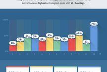 Social Media / Infografías relacionadas con las diferentes redes sociales