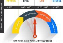Car Insurance / Read, learn & share car insurance tips from coverfox.com