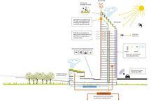 Sustainble architecture?