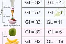 Low Glycemic Index