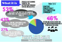 SEO & Marketing  / Here is a board dedicated to the best inforgraphics regarding SEO & Marketing! / by Shoplet UK