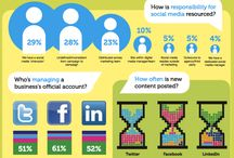 Social Media/ Networking / Social media/ networking facts and insights.