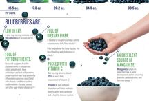 Infographics / Food-related infographics, especially blueberries!