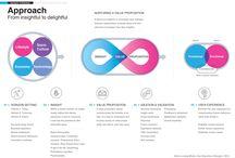 Service design / designing value propositions