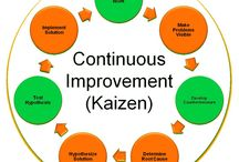 Continuous Improvement - better than delayed perfection ?