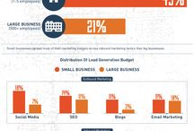 Inbound Marketing / Inbound marketing infographics and other related content