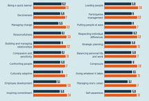 Corporate Training & Leadership