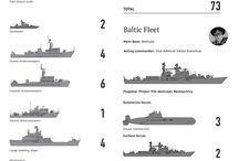 Military: Warships