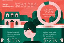 Real Estate Information / by Nancy Villasenor & Associates
