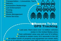 GPS FACTS & INFO
