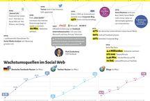 Social Media Marketing / Alles social...  Hier sammle ich Infografiken über Facebook, Twitter, Pinterest, Instagram, Snapchat, und alle anderen Social Media Kanäle, sowie über die Möglichkeiten, diese für Werbung und Marketing einzusetzen.