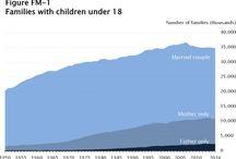 Single Parent Statistics