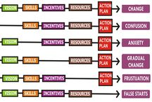 CMMI Consulting / CMMI Consulting is about guidance in implementation for 22 process areas of CMMI which is a structured collection of best practices in the area of software and system design and development.