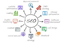 SEO (Search Engine Optimisation) / Search Engine Optimisation has changed forever