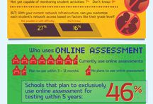 EdTech Infographics / Research studies, news articles and other information updates in Education Technology   / by Blackboard