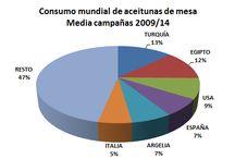 Consumo aceitunas en España y en el Mundo
