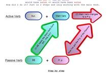 English Grammar / Resources to teach Grammar in ESL classrooms.