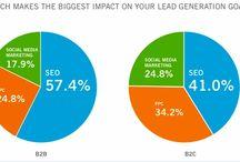 Internet Marketing / Know about Internet Marketing