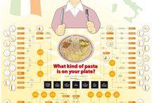 Culinaire infographics / Een ontdekking van de mooiste en interessantste infographics over eten en drinken.