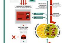 Online Marketing / by Shuchi Mehta