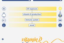 Nutrition Infographics / With the help of nutritionists, we have put together various infographics to explain more about different nutrients and their benefits.