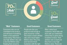Customer Centric Marketing - Do you know your customer?