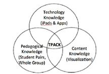 TPACK for Tech Integration