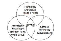 TPACK for Tech Integration
