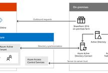 Hybrid architecture SharePoint 2016 and Office 365