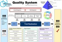 Quality Management for Projects