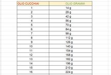 tabelle in cucina
