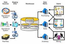 Big Data / Ideas on data, analisis, SQL, structured organisation of data