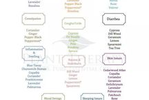 Essential oils / by Melissa Taylor