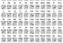 Guitarlele chords