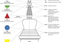 STUPA, DAGOBA and SPECIAL ARCITECTURAL ELEMENTS