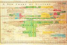 history charts