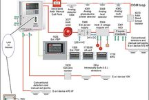 Addressable Fire Alarm System / We are engaged in offering addressable fire fighting systems which monitorany changes caused by dust or smoke and then adjust the calibration accordingly. These systems are self tested automatically over 24 hrs. The system can be integrated along with building management systems, CCTV and Access Control Systems ensuring total safety and security at one monitoring station.
