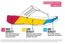 FitFlop™ Technology / Want to know exactly how FitFlop™ Footwear is so comfortable? We have the answers!