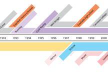 Timelines / Frises chronologiques / Représentation de procédures dans le temps