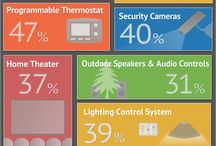 Home Security Facts. / Ever wonder why you need Angee?